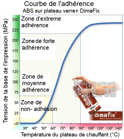 dimafix-tableau-tension